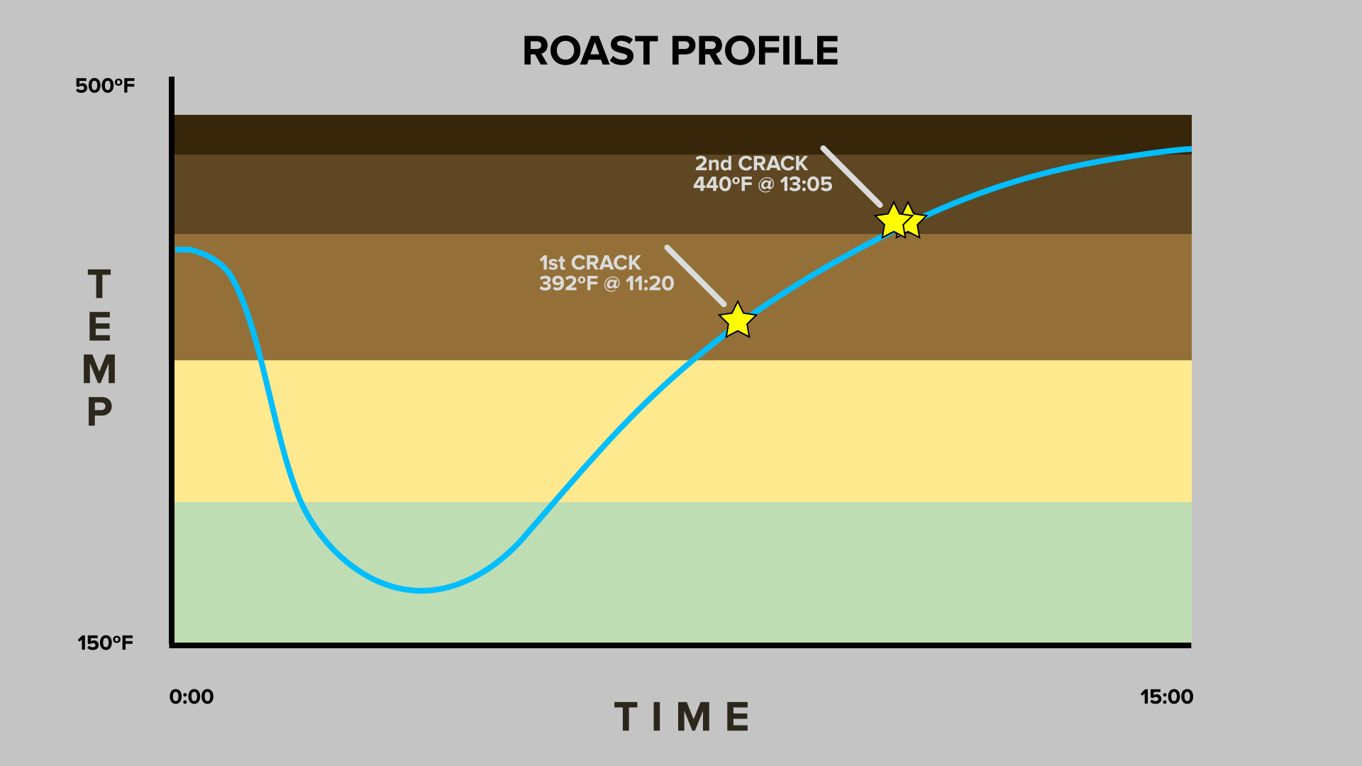 Coffee Roast Profile Chart