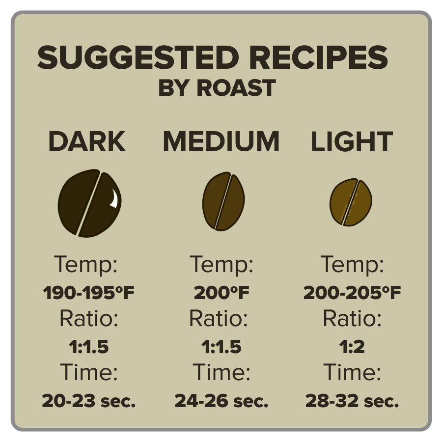 Coffee Roast Recipes for Dark Medium and Light Roasts