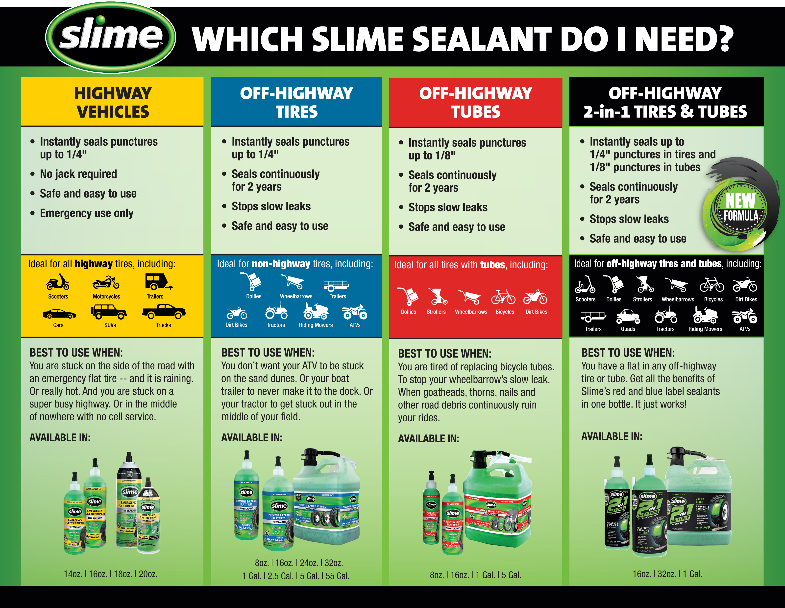 Slime Tire Sealants Comparison Chart